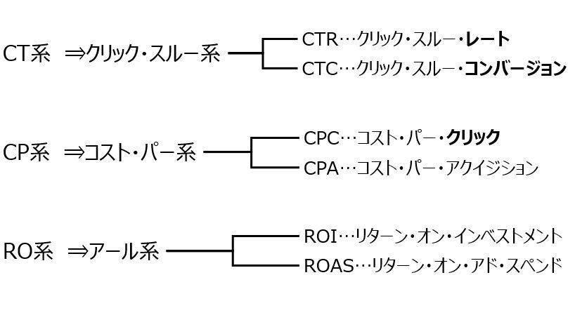 CTRCTCCPCCPAROIROASの系統分け説明画像